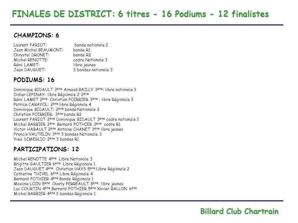 COMPETITIONS PAR EQUIPES: 1 titre - 1 Podium Billard Club Chartrain CHAMPIONS: 1 Challenge Buffa: équipe de 4 joueurs Compétition se déroulant uniquement dans le district, 8 équipes engagées PODIUMS: 1 Challenge du Centre: 2 ème du district Equipe composée de 6 joueurs Compétitions en ligue: éliminée en 8 ème de finale, reversée dans le complémentaire: perd en finale AUTRES EQUIPES ENGAGEES: 3 Coupe de France 3 bandes Division 2 remporte sa poule au niveau ligue puis perd en 8 ème de finale de France Equipe composée de 4 joueurs niveau nationale 1 et au dessus Coupe de France 3 bandes Division 3: remporte sa poule au niveau ligue puis perd en 16 ème de finale de France Equipe composée de 3 joueurs niveau nationale 3 Coupe de France Jeu de série Division 4 termine 3 ème de sa poule au niveau ligue et ne se qualifie pas pour la phase suivante Equipe composée de 3 joueurs de niveau Régionale 1 et 2