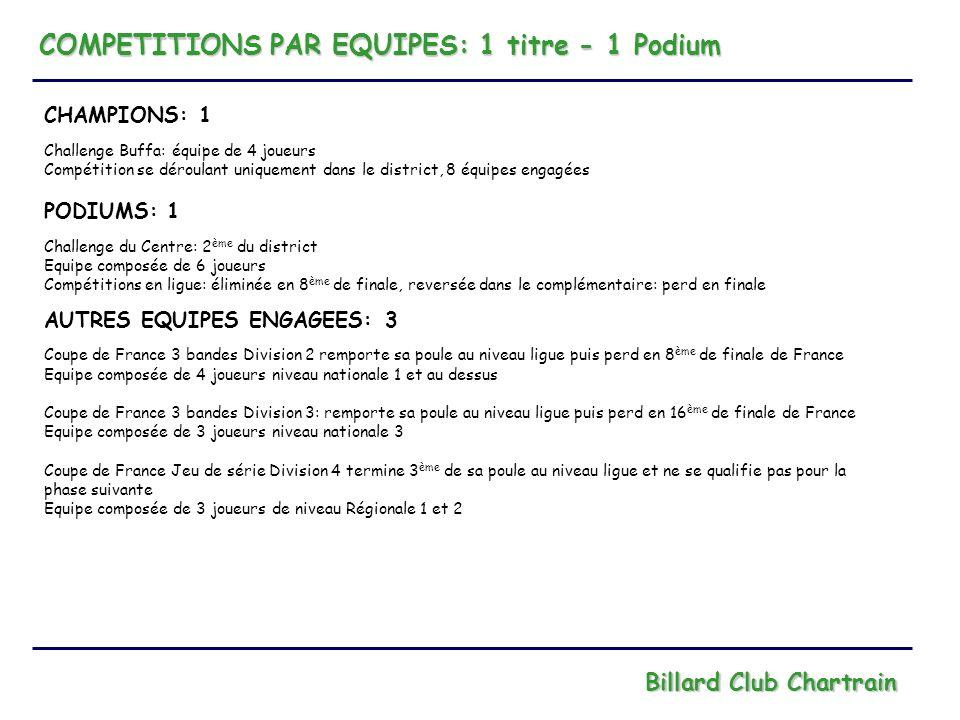 COMPETITIONS PAR EQUIPES: 1 titre - 1 Podium Billard Club Chartrain CHAMPIONS: 1 Challenge Buffa: équipe de 4 joueurs Compétition se déroulant uniquem