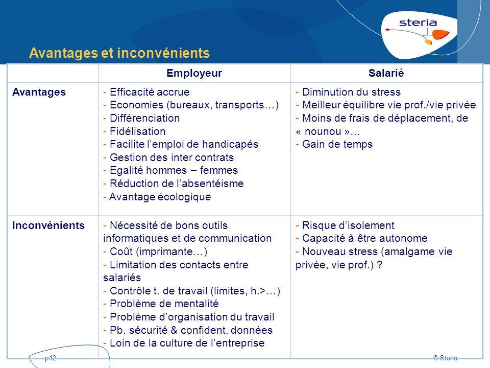 © Steria p12 EmployeurSalarié Avantages- Efficacité accrue - Economies (bureaux, transports…) - Différenciation - Fidélisation - Facilite lemploi de h