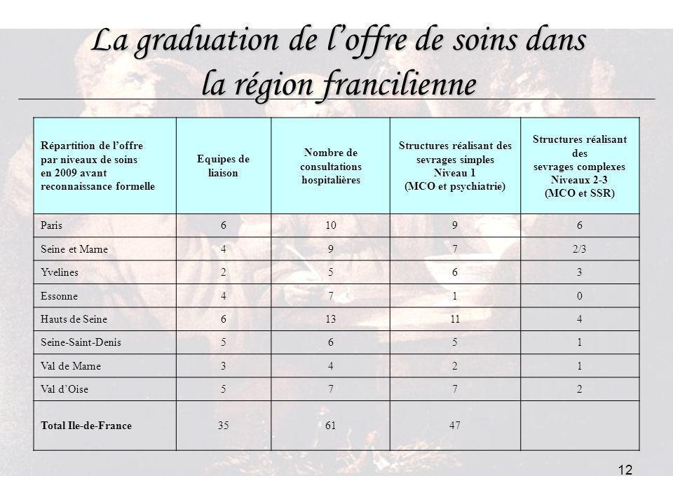 12 La graduation de loffre de soins dans la région francilienne Répartition de loffre par niveaux de soins en 2009 avant reconnaissance formelle Equip