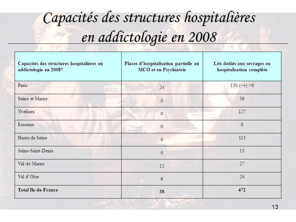 13 Capacités des structures hospitalières en addictologie en 2008 Capacités des structures hospitalières en addictologie en 2008* Places dhospitalisat