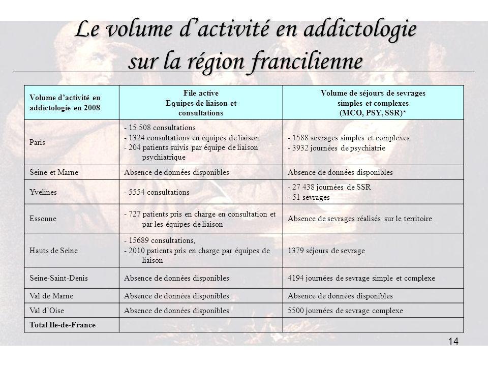 14 Le volume dactivité en addictologie sur la région francilienne Volume dactivité en addictologie en 2008 File active Equipes de liaison et consultat