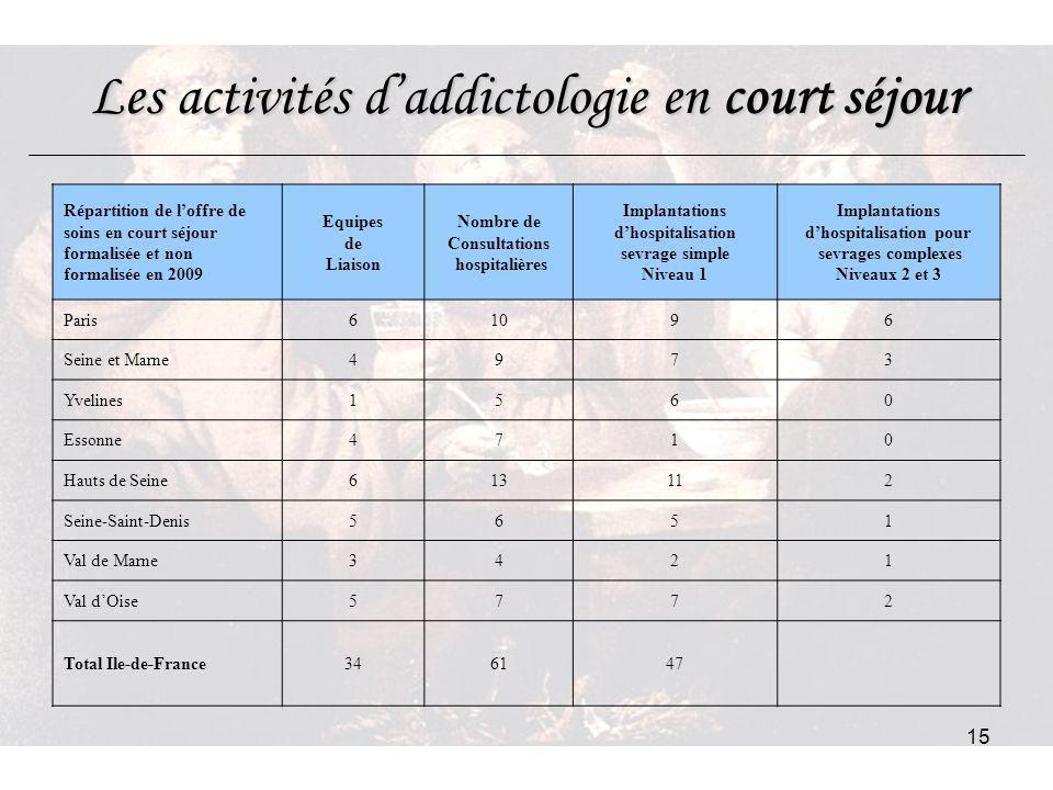 15 Les activités daddictologie en court séjour Répartition de loffre de soins en court séjour formalisée et non formalisée en 2009 Equipes de Liaison