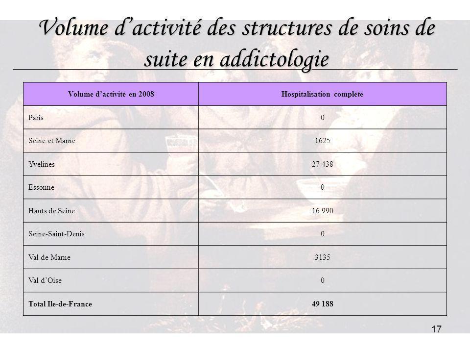 17 Volume dactivité des structures de soins de suite en addictologie Volume dactivité en 2008Hospitalisation complète Paris0 Seine et Marne1625 Yvelin