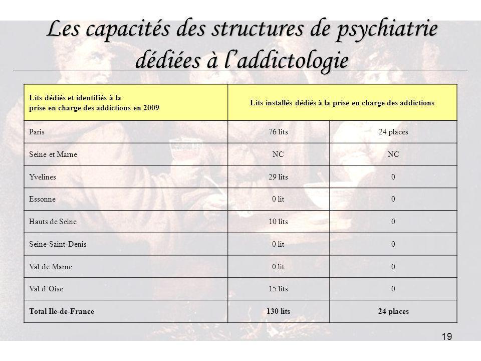 19 Les capacités des structures de psychiatrie dédiées à laddictologie Lits dédiés et identifiés à la prise en charge des addictions en 2009 Lits inst