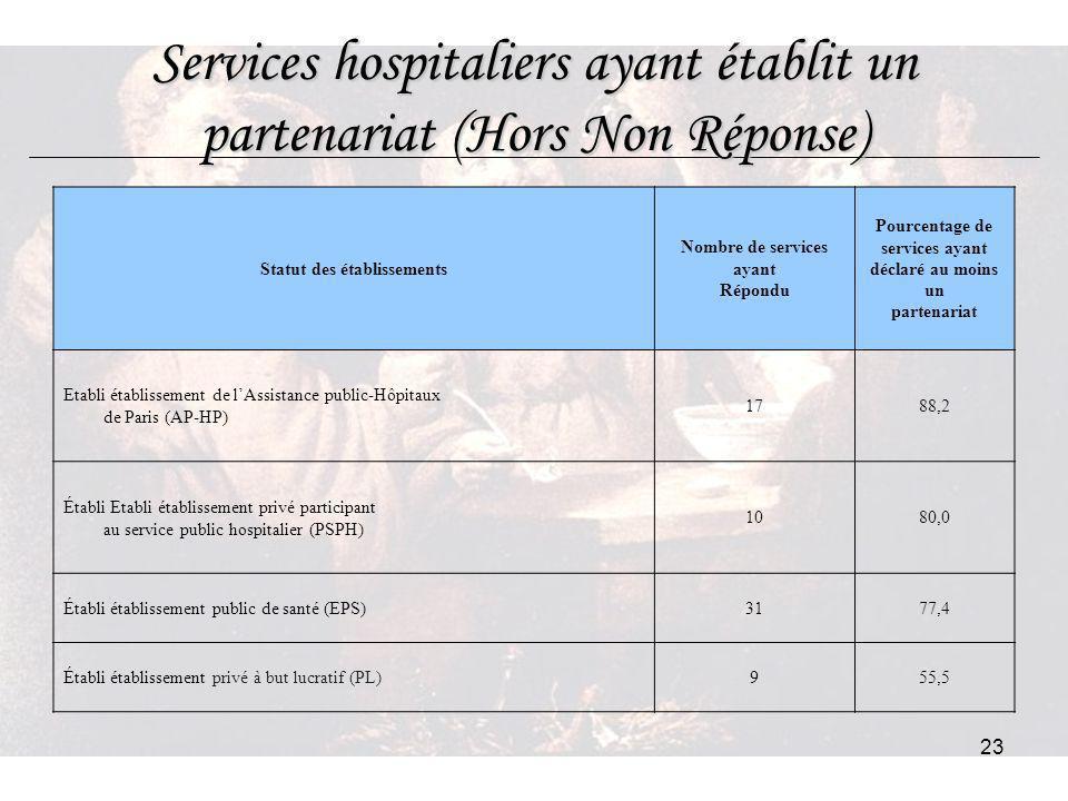 23 Services hospitaliers ayant établit un partenariat (Hors Non Réponse) Statut des établissements Nombre de services ayant Répondu Pourcentage de ser