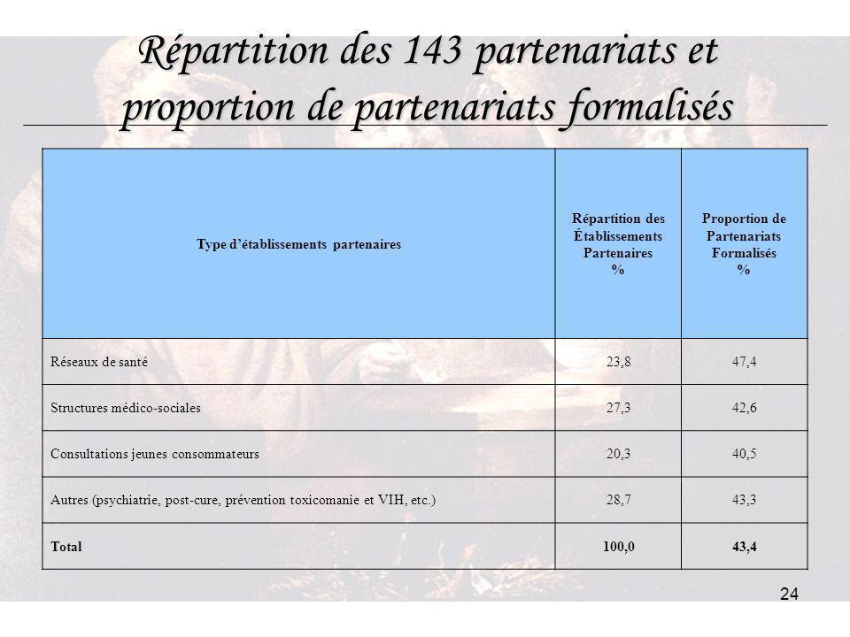 24 Répartition des 143 partenariats et proportion de partenariats formalisés Type détablissements partenaires Répartition des Établissements Partenair