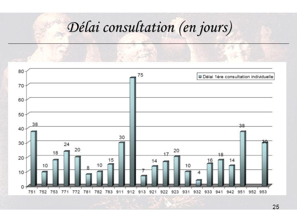 25 Délai consultation (en jours)