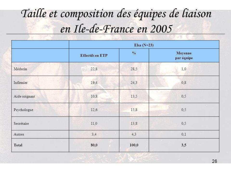 26 Taille et composition des équipes de liaison en Ile-de-France en 2005 Elsa (N=23) Effectifs en ETP %Moyenne par équipe Médecin22,828,51,0 Infirmier