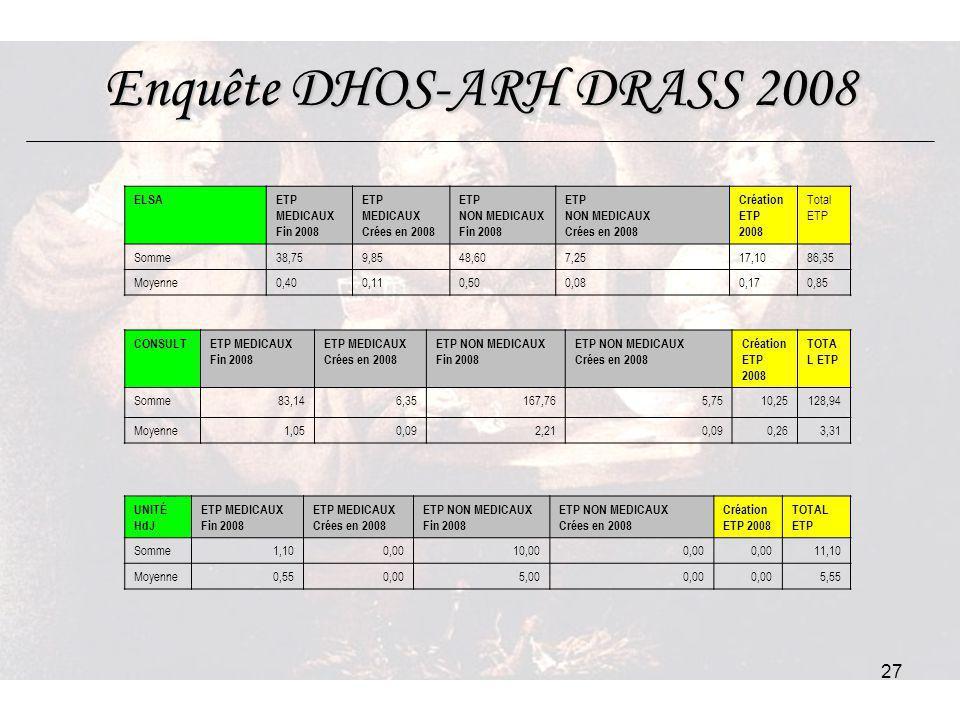 27 Enquête DHOS-ARH DRASS 2008 ELSAETP MEDICAUX Fin 2008 ETP MEDICAUX Crées en 2008 ETP NON MEDICAUX Fin 2008 ETP NON MEDICAUX Crées en 2008 Création