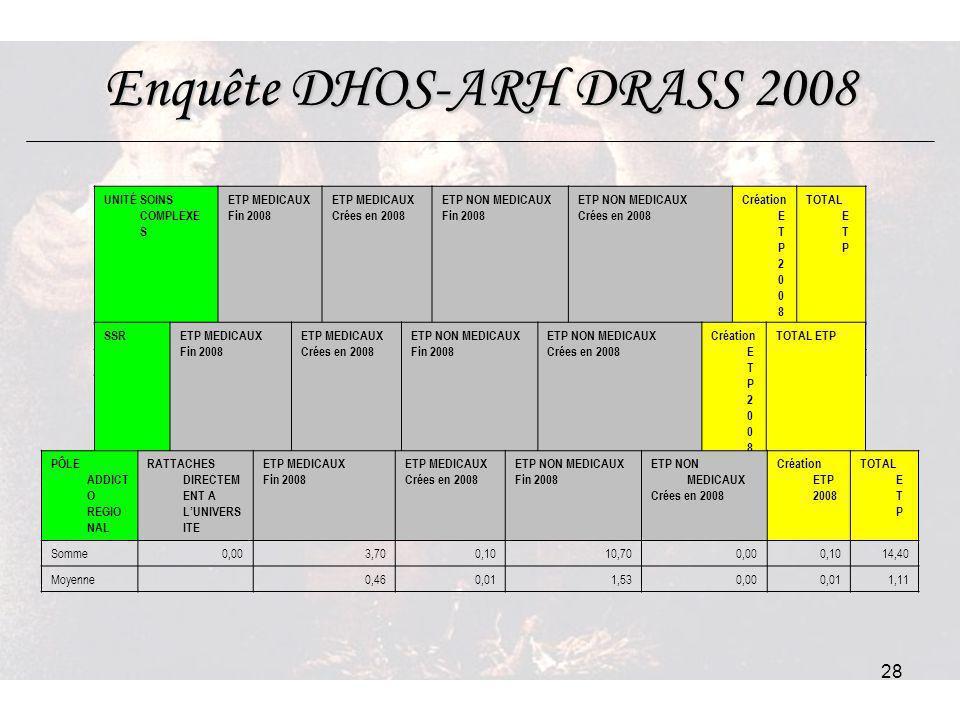 28 Enquête DHOS-ARH DRASS 2008 UNITÉ SOINS COMPLEXE S ETP MEDICAUX Fin 2008 ETP MEDICAUX Crées en 2008 ETP NON MEDICAUX Fin 2008 ETP NON MEDICAUX Crée