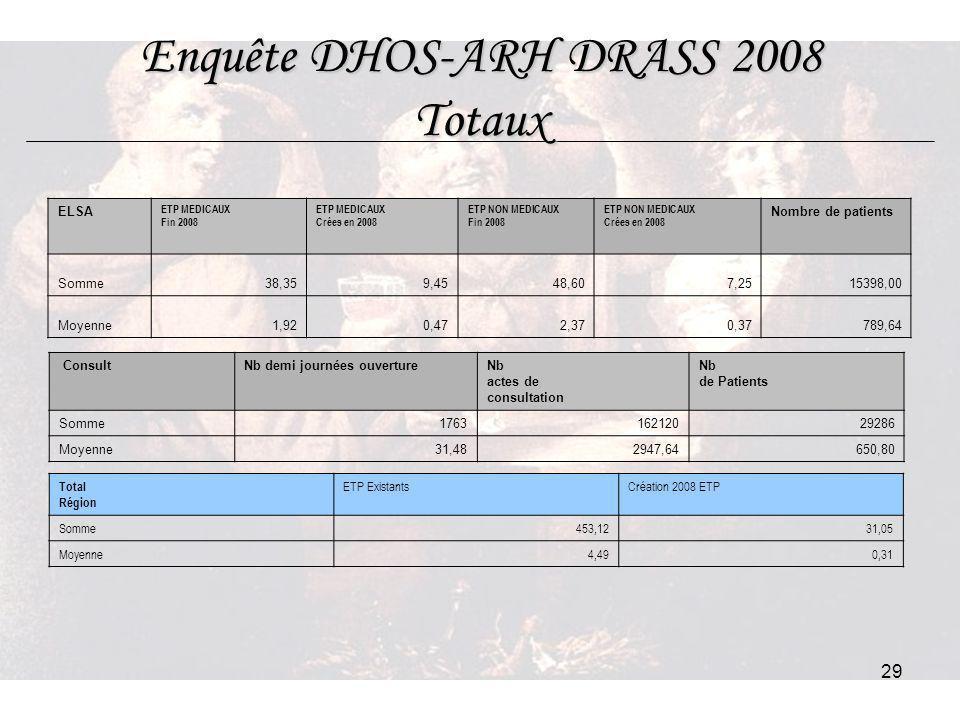 29 Enquête DHOS-ARH DRASS 2008 Totaux ELSA ETP MEDICAUX Fin 2008 ETP MEDICAUX Crées en 2008 ETP NON MEDICAUX Fin 2008 ETP NON MEDICAUX Crées en 2008 N