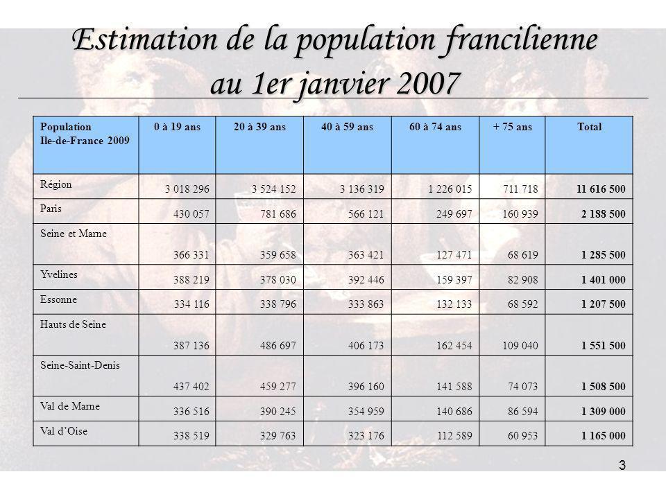 3 Estimation de la population francilienne au 1er janvier 2007 Population Ile-de-France 2009 0 à 19 ans20 à 39 ans40 à 59 ans60 à 74 ans+ 75 ansTotal