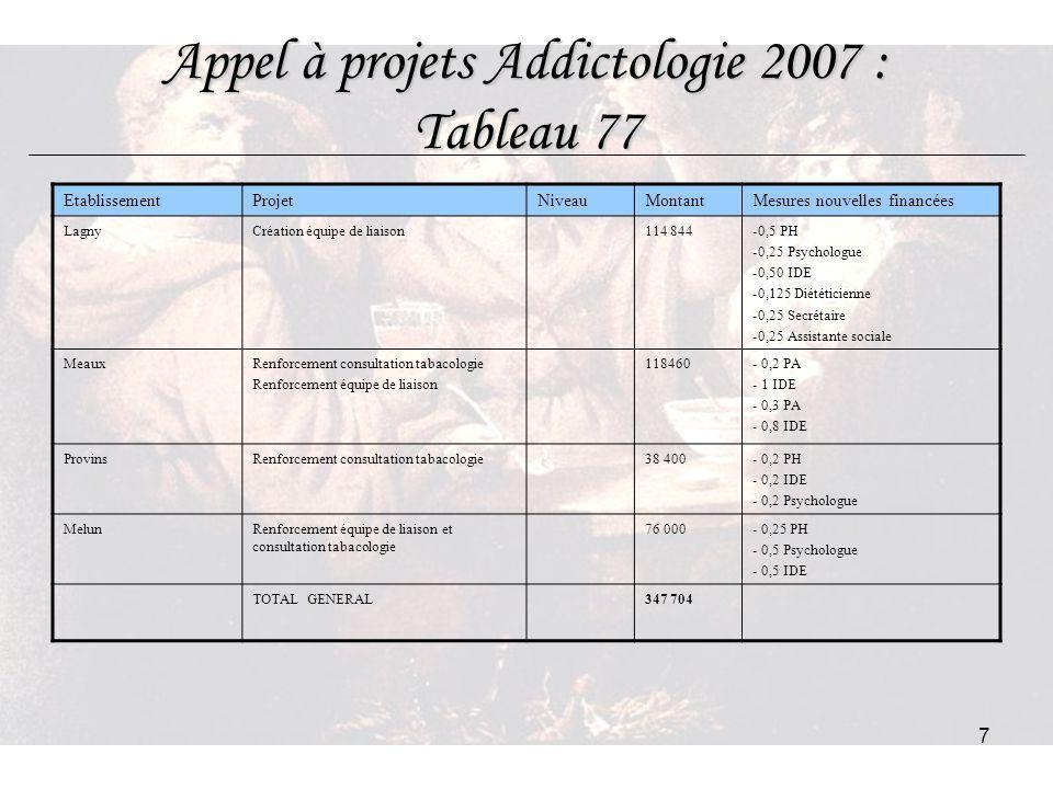 7 Appel à projets Addictologie 2007 : Tableau 77 EtablissementProjetNiveauMontantMesures nouvelles financées LagnyCréation équipe de liaison114 844-0,