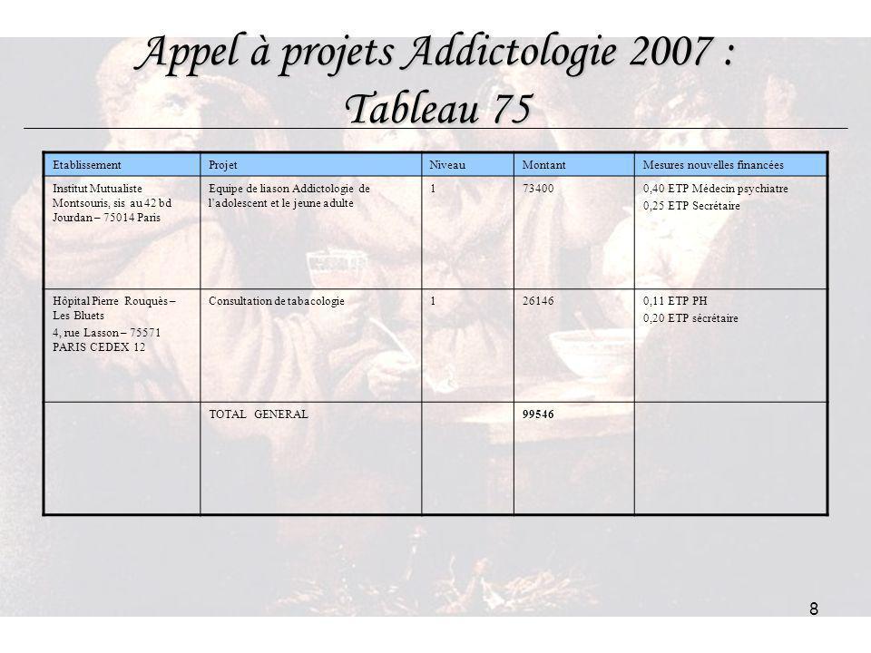 8 Appel à projets Addictologie 2007 : Tableau 75 EtablissementProjetNiveauMontantMesures nouvelles financées Institut Mutualiste Montsouris, sis au 42