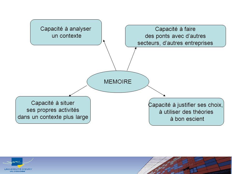MEMOIRE Capacité à analyser un contexte Capacité à faire des ponts avec dautres secteurs, dautres entreprises Capacité à situer ses propres activités