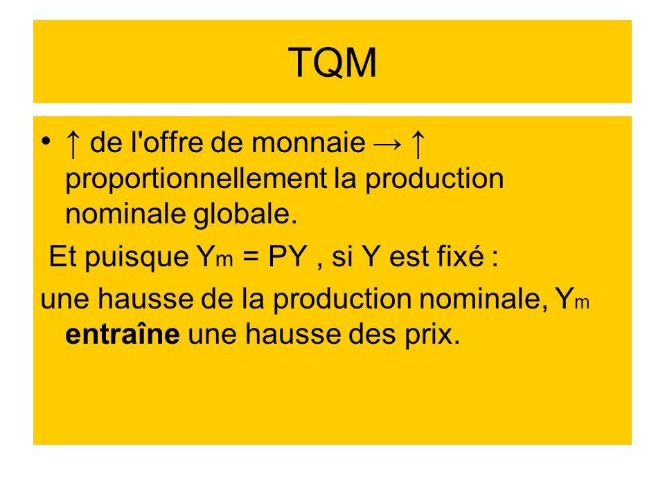 TQM de l'offre de monnaie proportionnellement la production nominale globale. Et puisque Y m = PY, si Y est fixé : une hausse de la production nominal