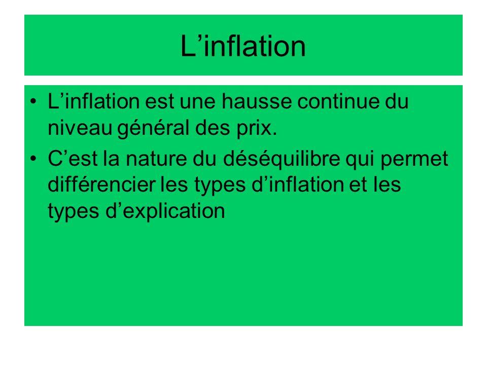 Linflation Linflation est une hausse continue du niveau général des prix. Cest la nature du déséquilibre qui permet différencier les types dinflation