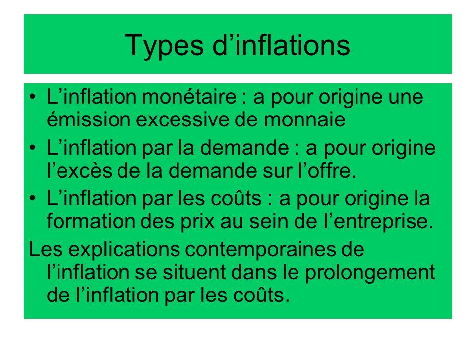 Types dinflations Linflation monétaire : a pour origine une émission excessive de monnaie Linflation par la demande : a pour origine lexcès de la dema
