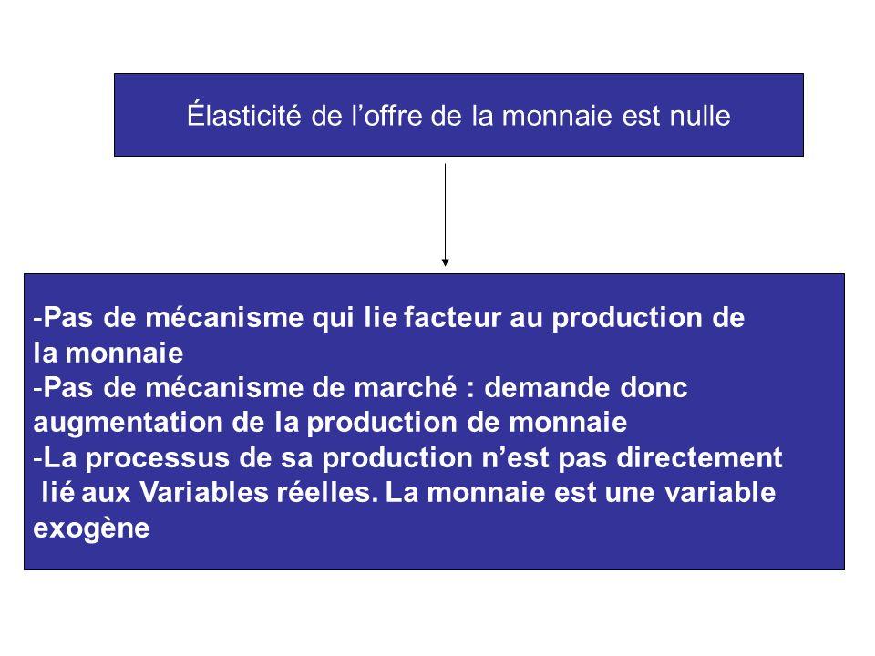 Élasticité de loffre de la monnaie est nulle -Pas de mécanisme qui lie facteur au production de la monnaie -Pas de mécanisme de marché : demande donc