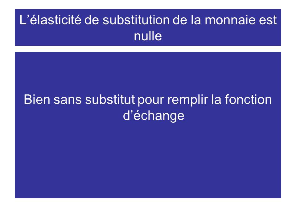 Lélasticité de substitution de la monnaie est nulle Bien sans substitut pour remplir la fonction déchange