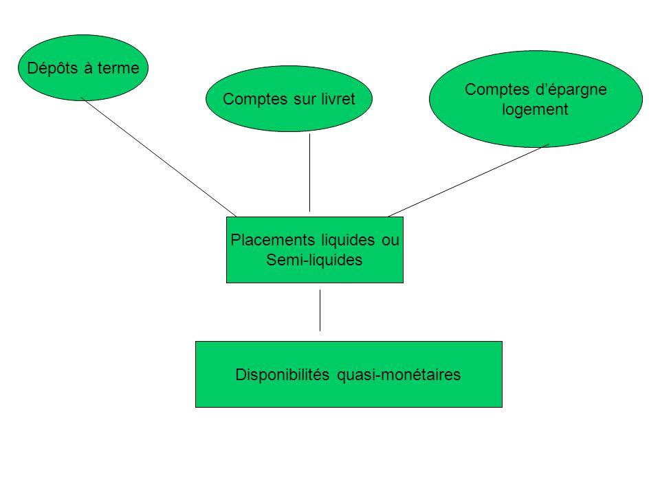Placements liquides ou Semi-liquides Dépôts à terme Comptes sur livret Comptes dépargne logement Disponibilités quasi-monétaires