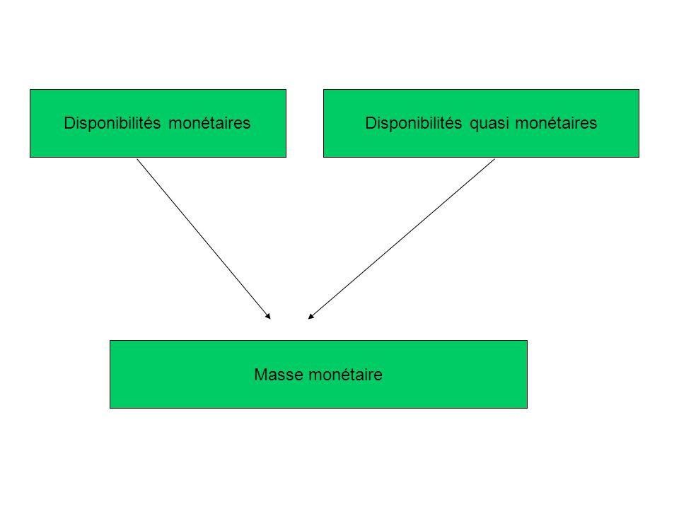 Disponibilités monétairesDisponibilités quasi monétaires Masse monétaire