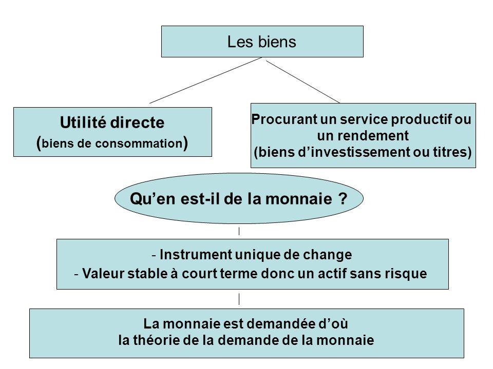 Les biens Utilité directe ( biens de consommation ) Procurant un service productif ou un rendement (biens dinvestissement ou titres) Quen est-il de la