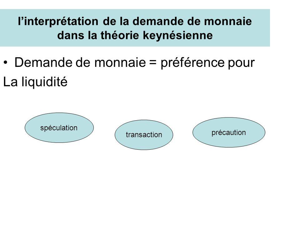 linterprétation de la demande de monnaie dans la théorie keynésienne Demande de monnaie = préférence pour La liquidité spéculation transaction précaut