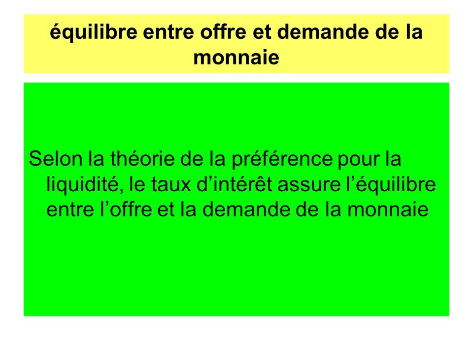 équilibre entre offre et demande de la monnaie Selon la théorie de la préférence pour la liquidité, le taux dintérêt assure léquilibre entre loffre et