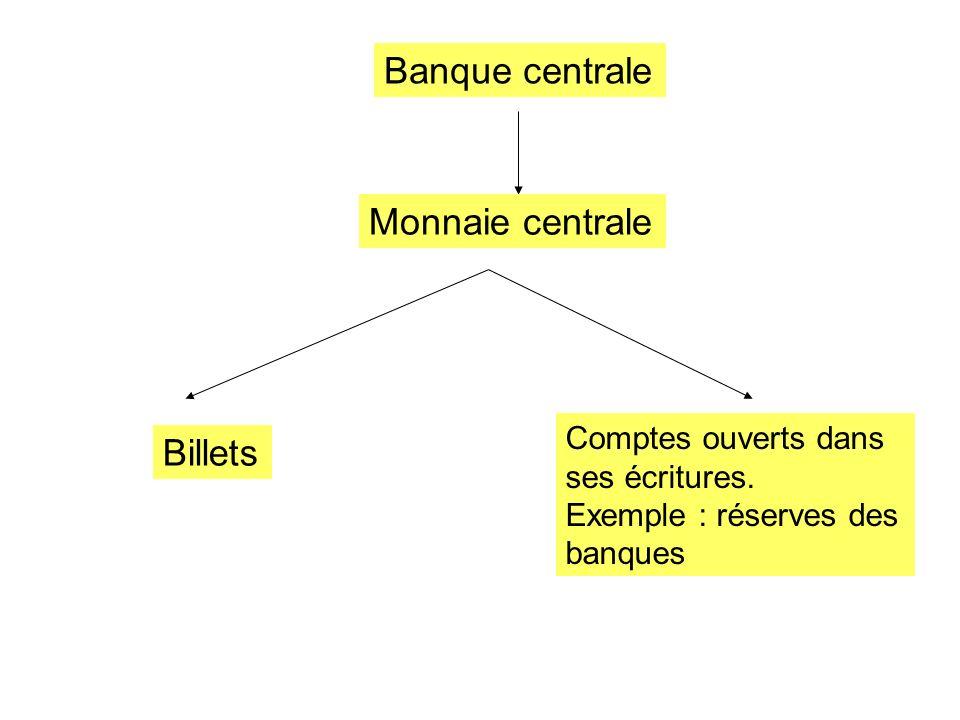 Banque centrale Monnaie centrale Billets Comptes ouverts dans ses écritures. Exemple : réserves des banques