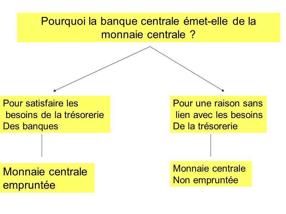 Pourquoi la banque centrale émet-elle de la monnaie centrale ? Pour satisfaire les besoins de la trésorerie Des banques Pour une raison sans lien avec