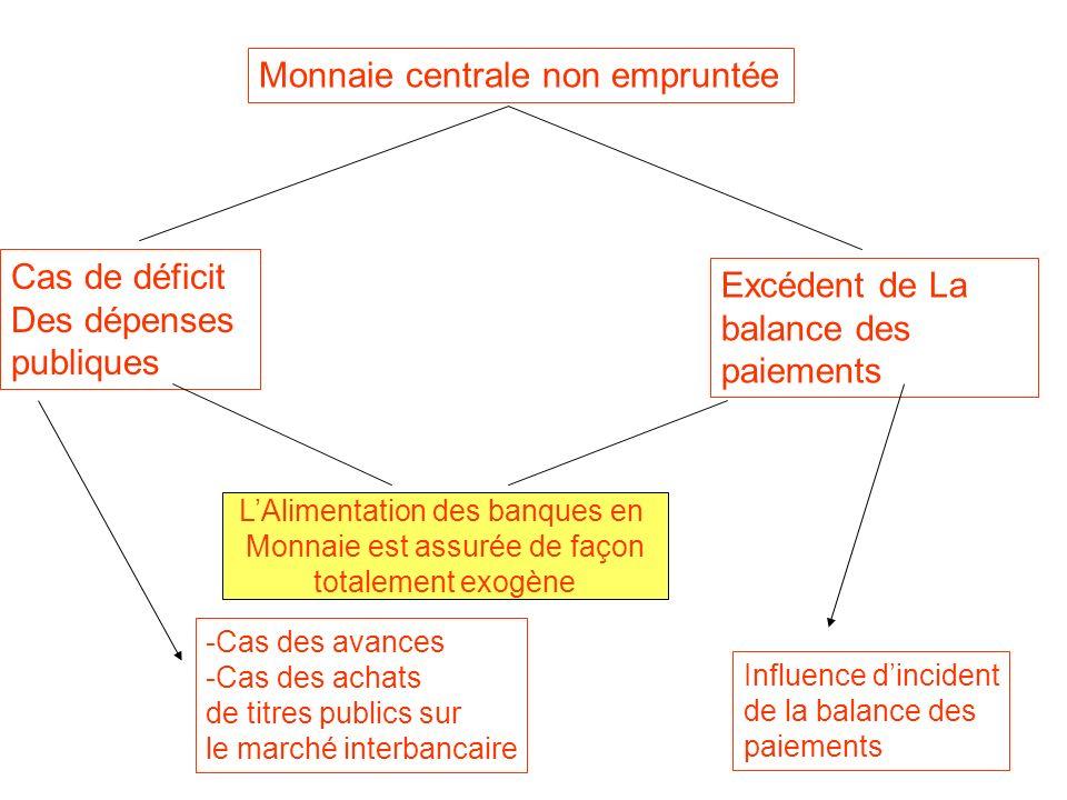 Monnaie centrale non empruntée Cas de déficit Des dépenses publiques Excédent de La balance des paiements LAlimentation des banques en Monnaie est ass