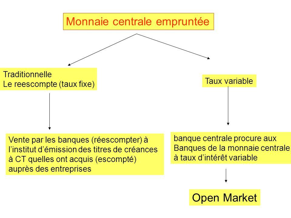 Monnaie centrale empruntée Traditionnelle Le reescompte (taux fixe) Taux variable Vente par les banques (réescompter) à linstitut démission des titres