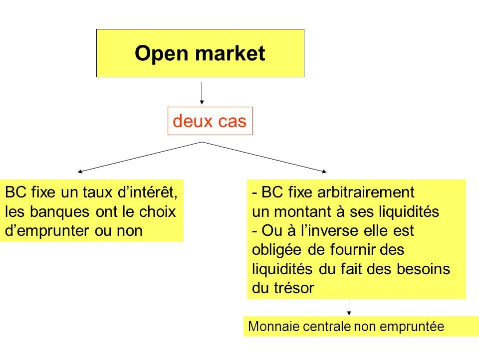 Open market deux cas BC fixe un taux dintérêt, les banques ont le choix demprunter ou non - BC fixe arbitrairement un montant à ses liquidités - Ou à