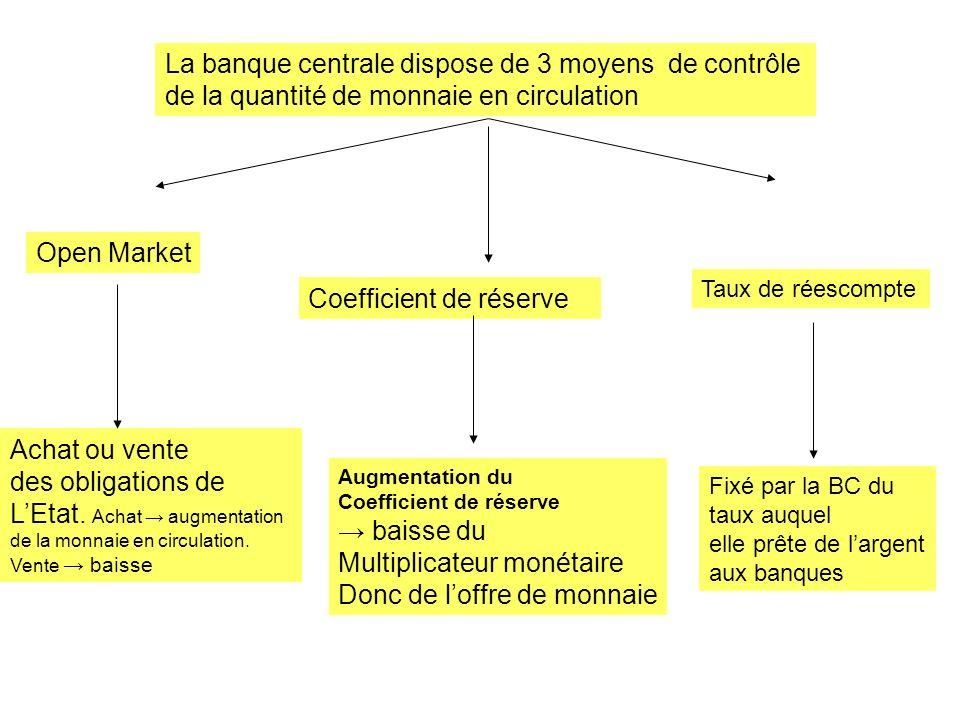 La banque centrale dispose de 3 moyens de contrôle de la quantité de monnaie en circulation Open Market Coefficient de réserve Taux de réescompte Acha