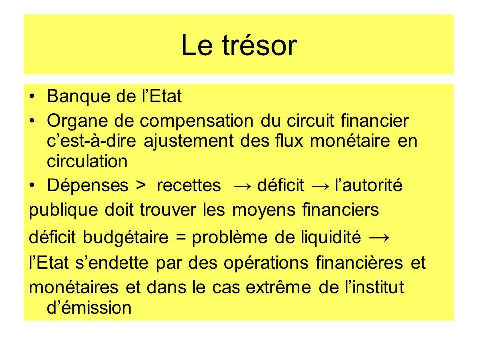 Le trésor Banque de lEtat Organe de compensation du circuit financier cest-à-dire ajustement des flux monétaire en circulation Dépenses > recettes déf