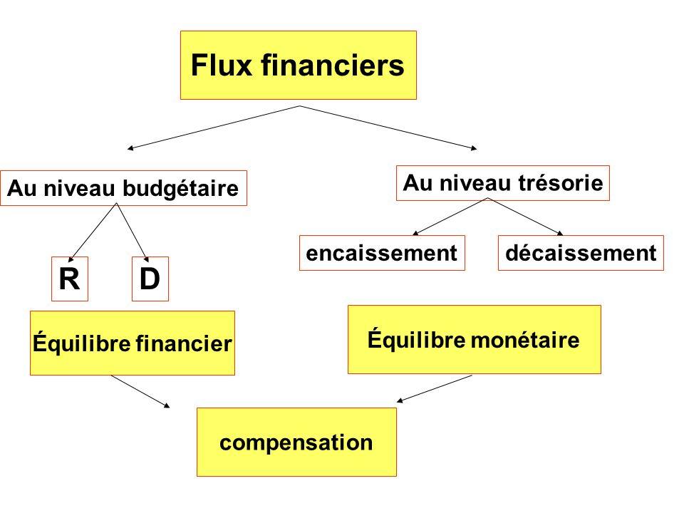 Flux financiers Au niveau budgétaire Au niveau trésorie RD encaissementdécaissement Équilibre financier Équilibre monétaire compensation