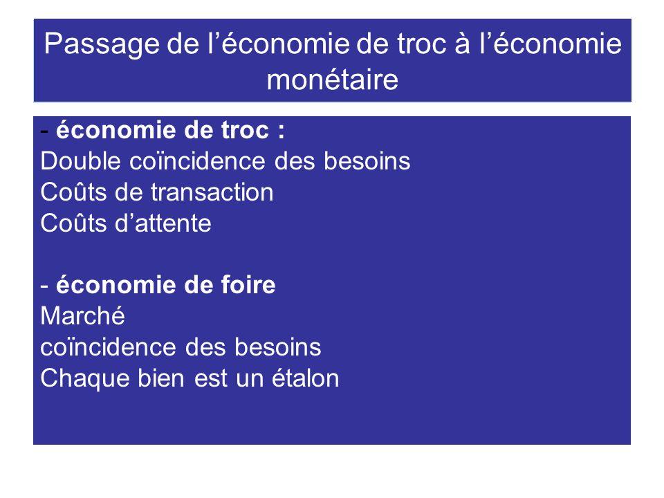 Passage de léconomie de troc à léconomie monétaire - économie de troc : Double coïncidence des besoins Coûts de transaction Coûts dattente - économie