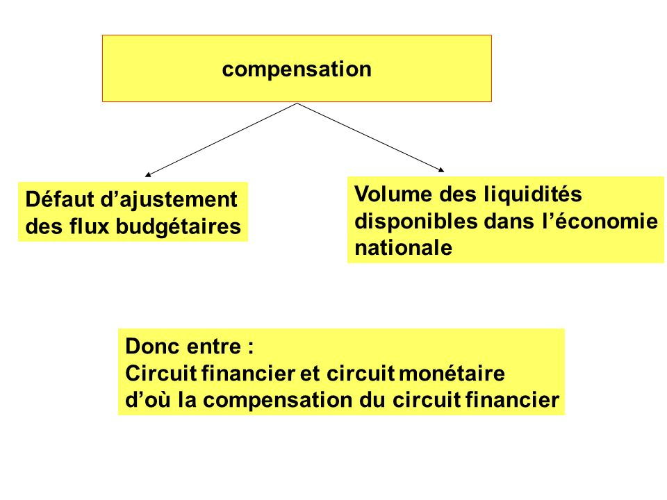 Défaut dajustement des flux budgétaires Volume des liquidités disponibles dans léconomie nationale Donc entre : Circuit financier et circuit monétaire