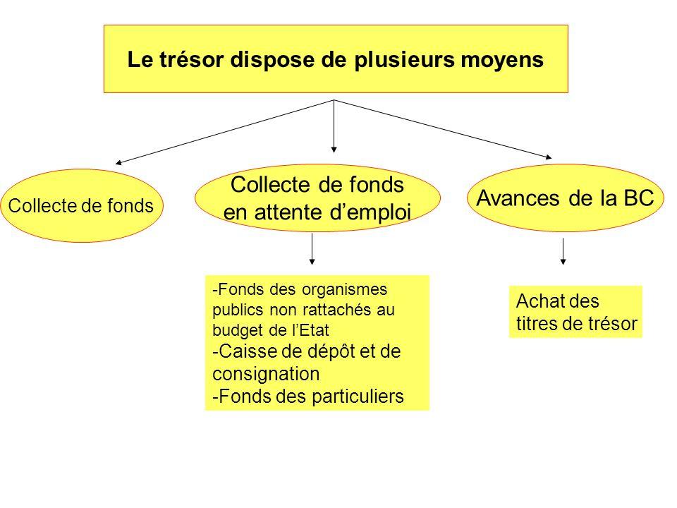 Le trésor dispose de plusieurs moyens Collecte de fonds en attente demploi Avances de la BC -Fonds des organismes publics non rattachés au budget de l