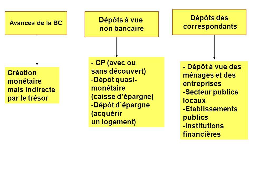 Avances de la BC Dépôts à vue non bancaire Dépôts des correspondants Création monétaire mais indirecte par le trésor - CP (avec ou sans découvert) -Dé
