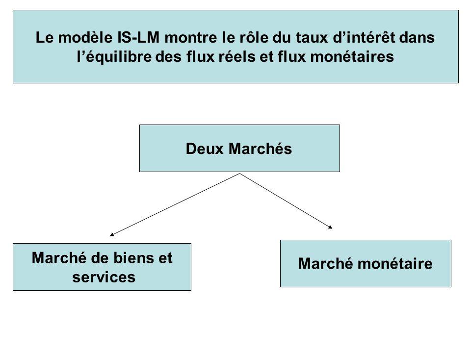 Le modèle IS-LM montre le rôle du taux dintérêt dans léquilibre des flux réels et flux monétaires Deux Marchés Marché de biens et services Marché moné