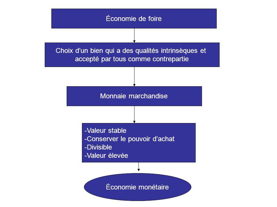 Économie de foire Choix dun bien qui a des qualités intrinsèques et accepté par tous comme contrepartie Monnaie marchandise -Valeur stable -Conserver
