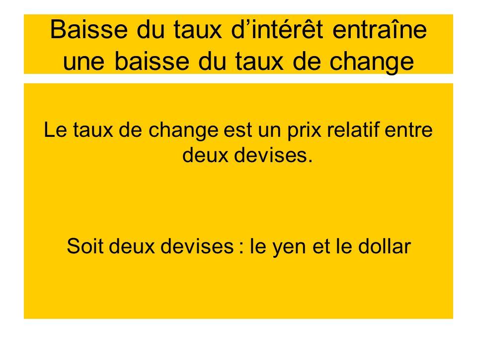Baisse du taux dintérêt entraîne une baisse du taux de change Le taux de change est un prix relatif entre deux devises. Soit deux devises : le yen et