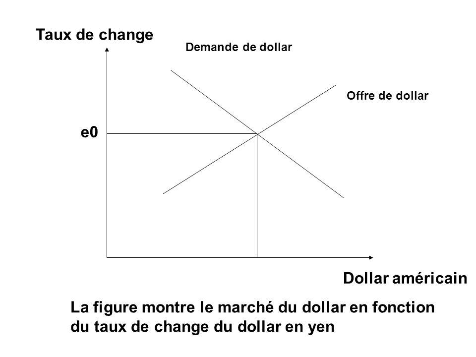 Taux de change Dollar américain Demande de dollar Offre de dollar e0 La figure montre le marché du dollar en fonction du taux de change du dollar en y