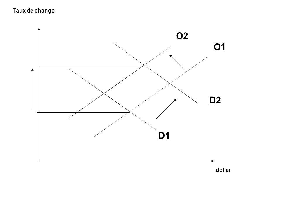 Taux de change dollar O2 O1 D1 D2