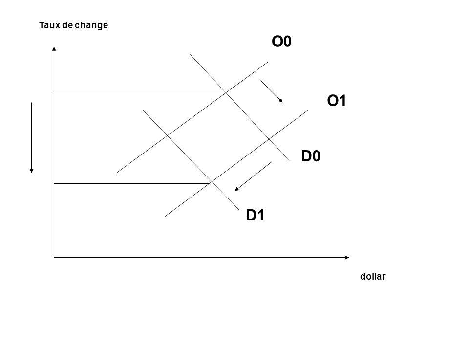 Taux de change dollar O0 O1 D0 D1