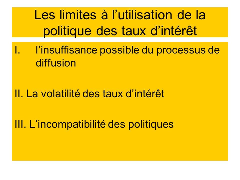 Les limites à lutilisation de la politique des taux dintérêt I.linsuffisance possible du processus de diffusion II. La volatilité des taux dintérêt II