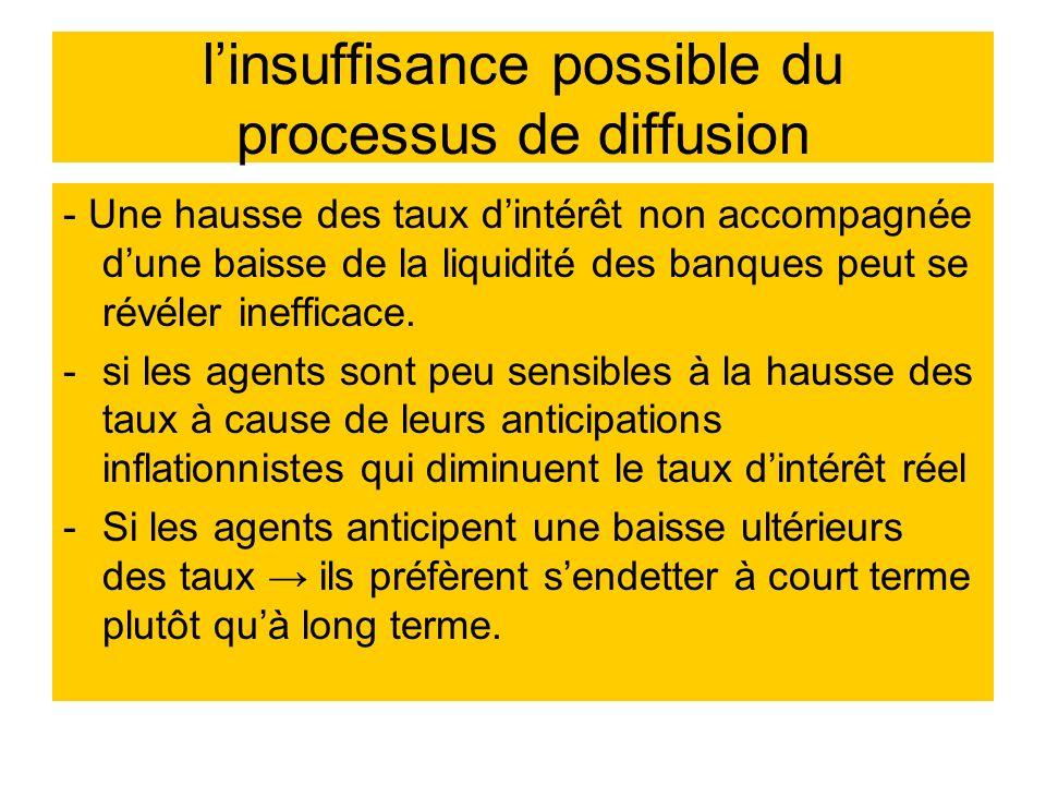 linsuffisance possible du processus de diffusion - Une hausse des taux dintérêt non accompagnée dune baisse de la liquidité des banques peut se révéle